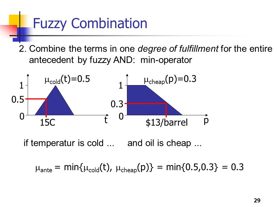 Fuzzy Combination 2. Combine the terms in one degree of fulfillment for the entire. antecedent by fuzzy AND: min-operator.