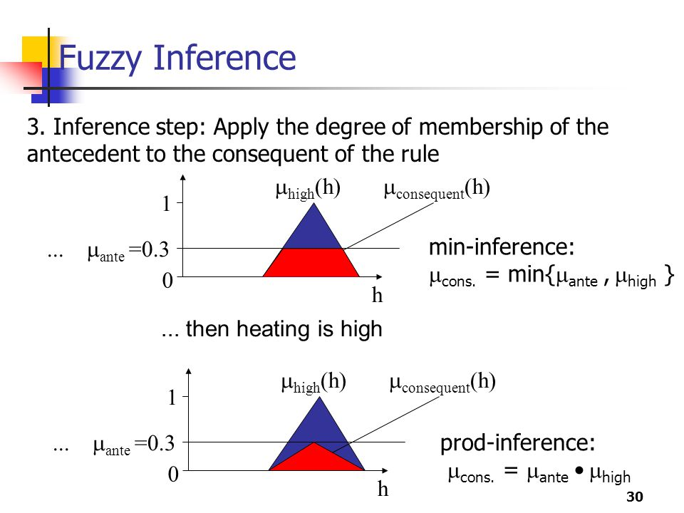 Fuzzy Inference 3. Inference step: Apply the degree of membership of the antecedent to the consequent of the rule.