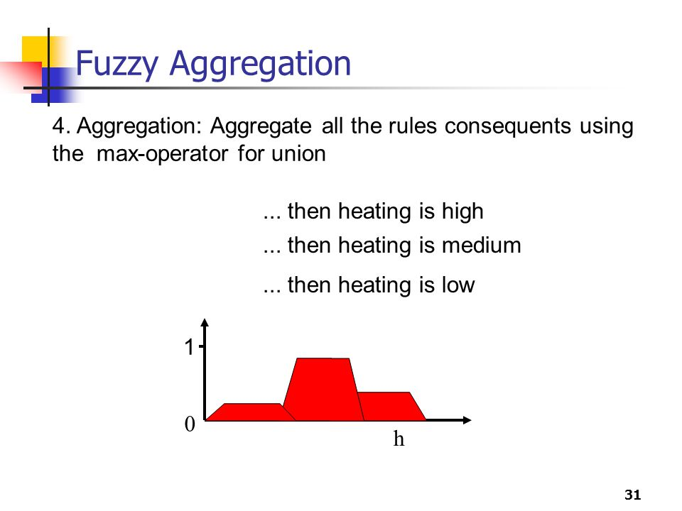 Fuzzy Aggregation 4. Aggregation: Aggregate all the rules consequents using the max-operator for union.