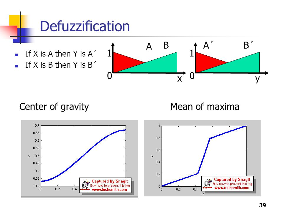 Defuzzification A B A´ B´ 1 1 x y Center of gravity Mean of maxima
