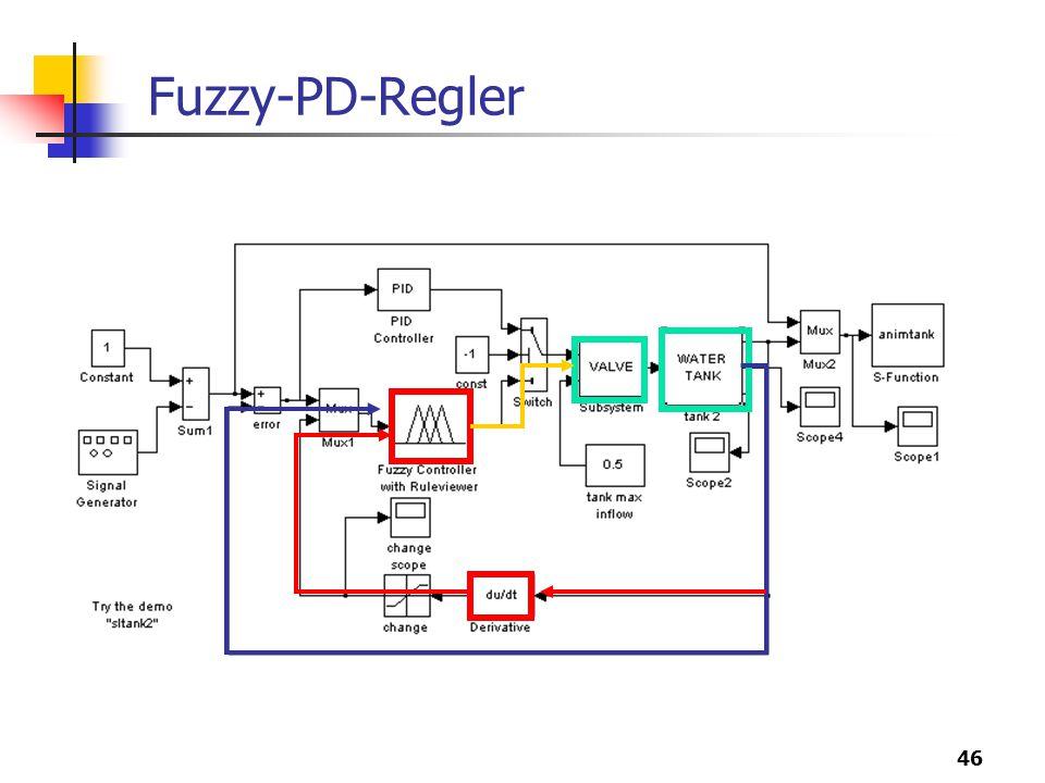 Fuzzy-PD-Regler