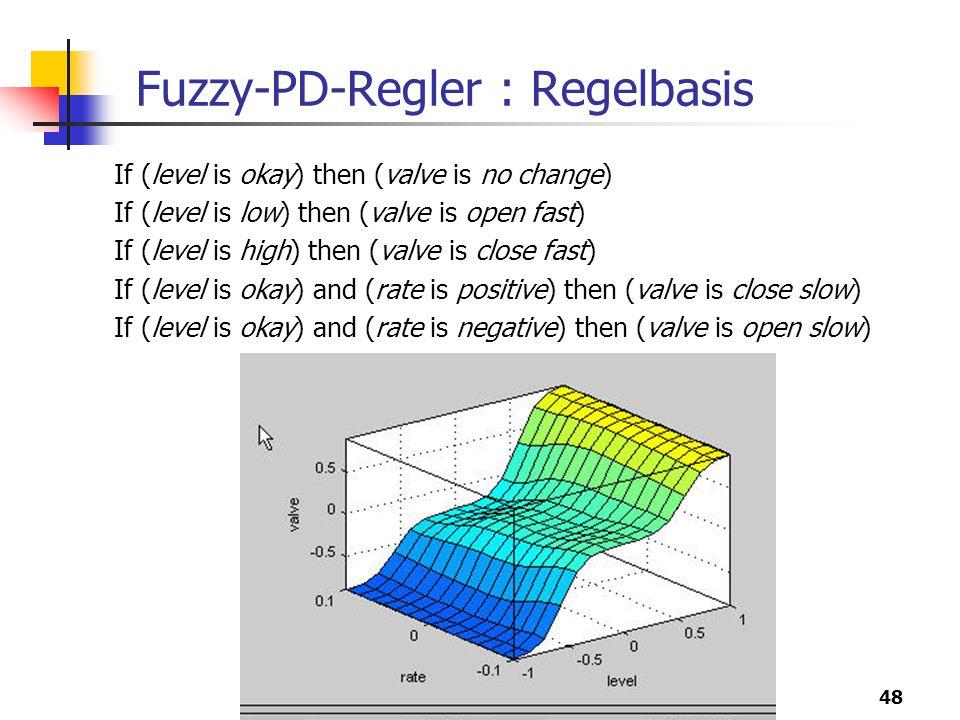 Fuzzy-PD-Regler : Regelbasis
