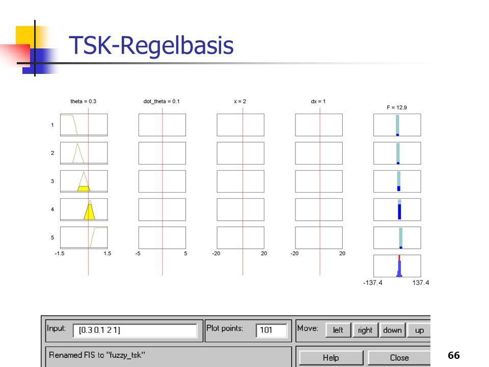TSK-Regelbasis