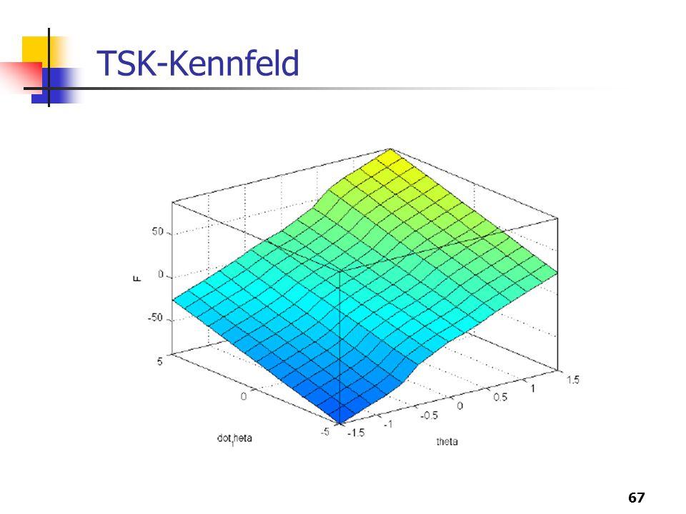 TSK-Kennfeld