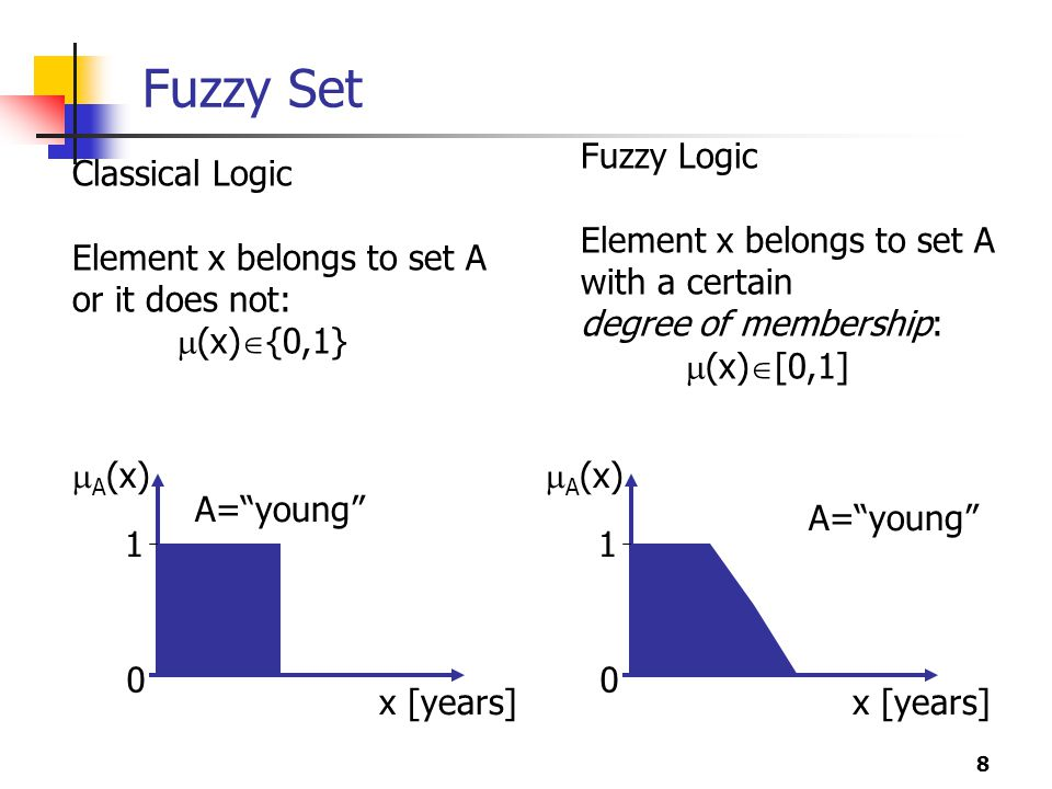 Fuzzy Set Fuzzy Logic Element x belongs to set A with a certain