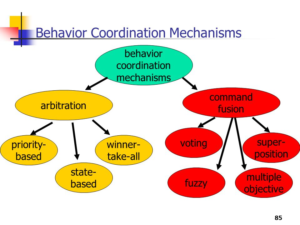 Behavior Coordination Mechanisms
