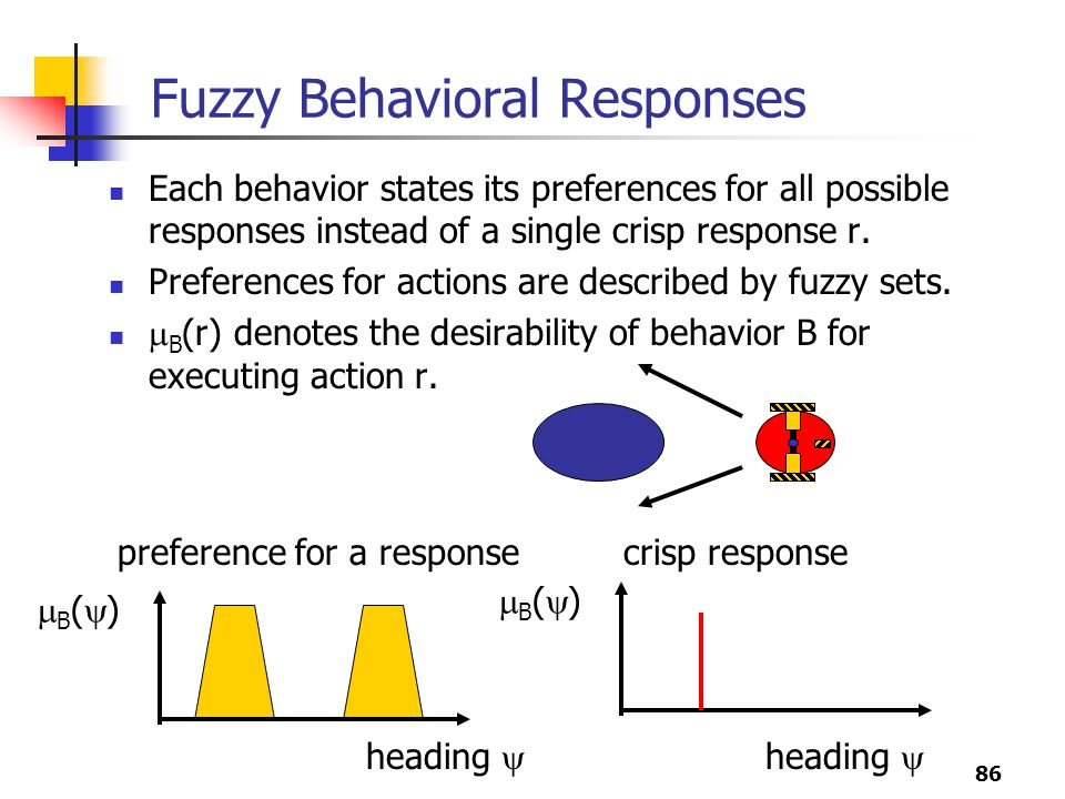 Fuzzy Behavioral Responses