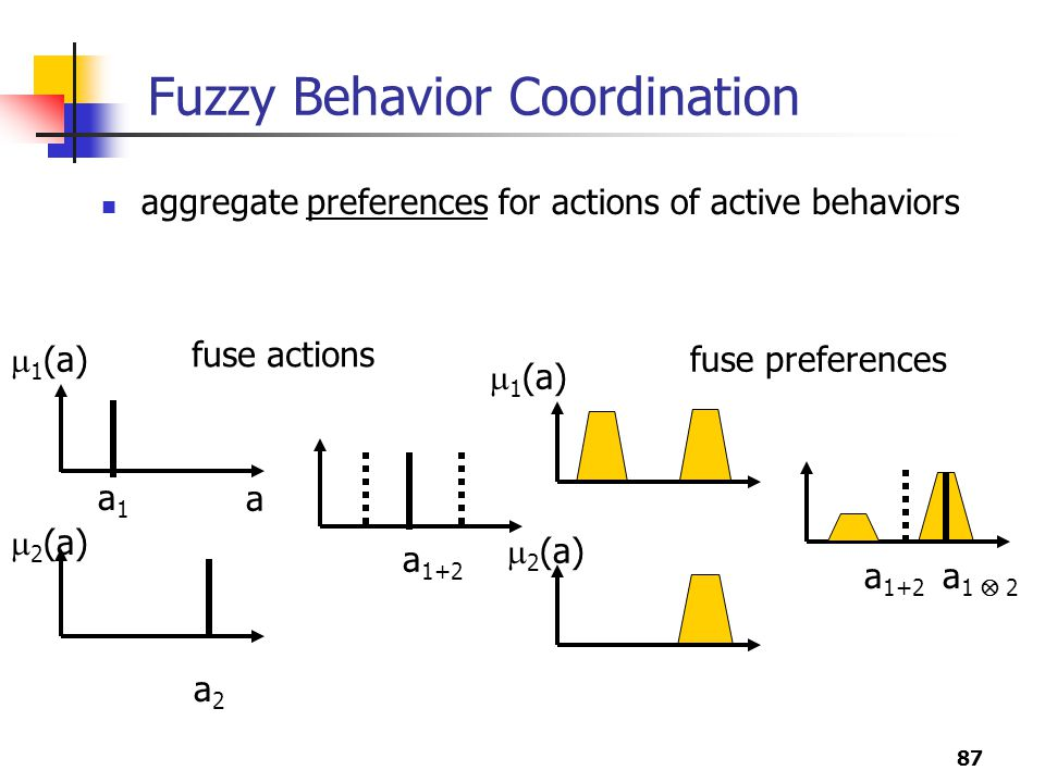 Fuzzy Behavior Coordination