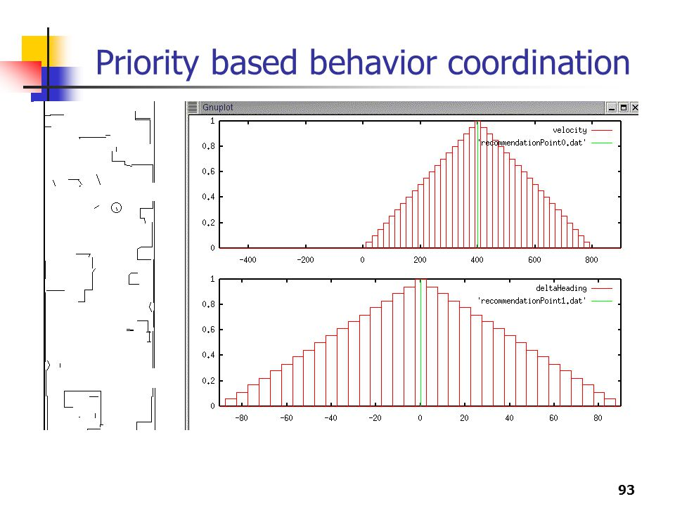 Priority based behavior coordination