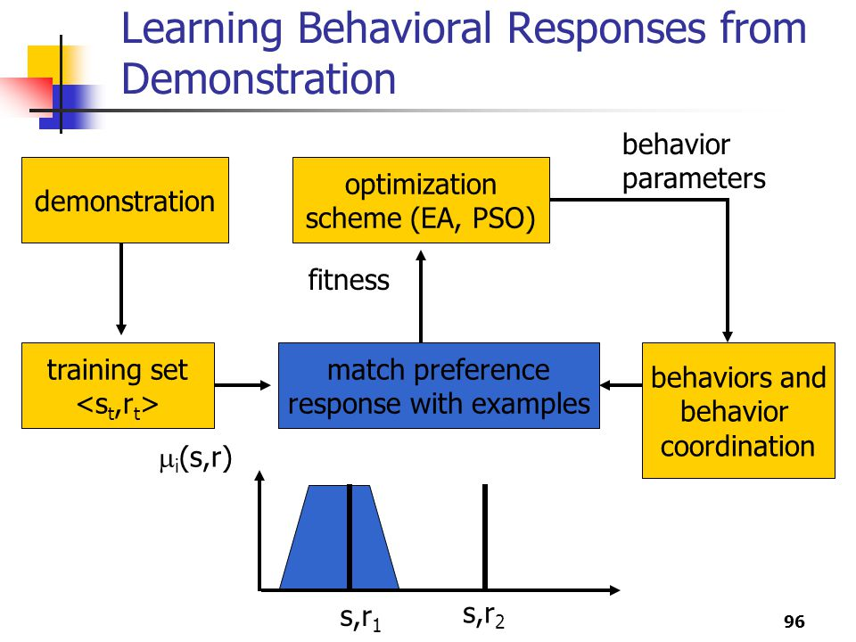 Learning Behavioral Responses from Demonstration