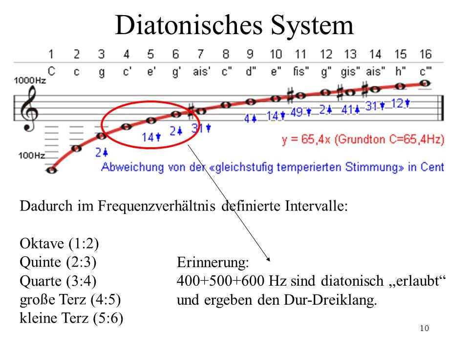 """Diatonisches System Erinnerung: 400+500+600 Hz sind diatonisch """"erlaubt und ergeben den Dur-Dreiklang."""