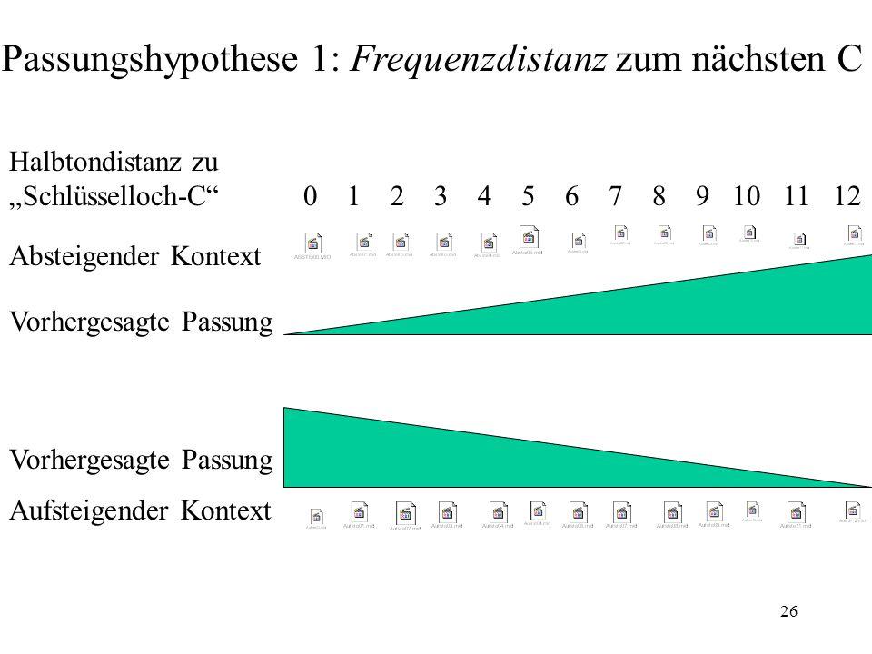 Passungshypothese 1: Frequenzdistanz zum nächsten C