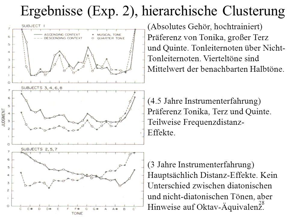 Ergebnisse (Exp. 2), hierarchische Clusterung