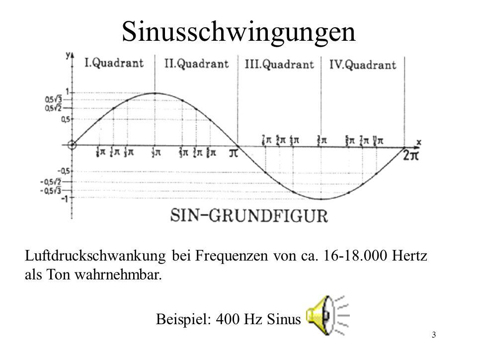 Sinusschwingungen Luftdruckschwankung bei Frequenzen von ca. 16-18.000 Hertz. als Ton wahrnehmbar.