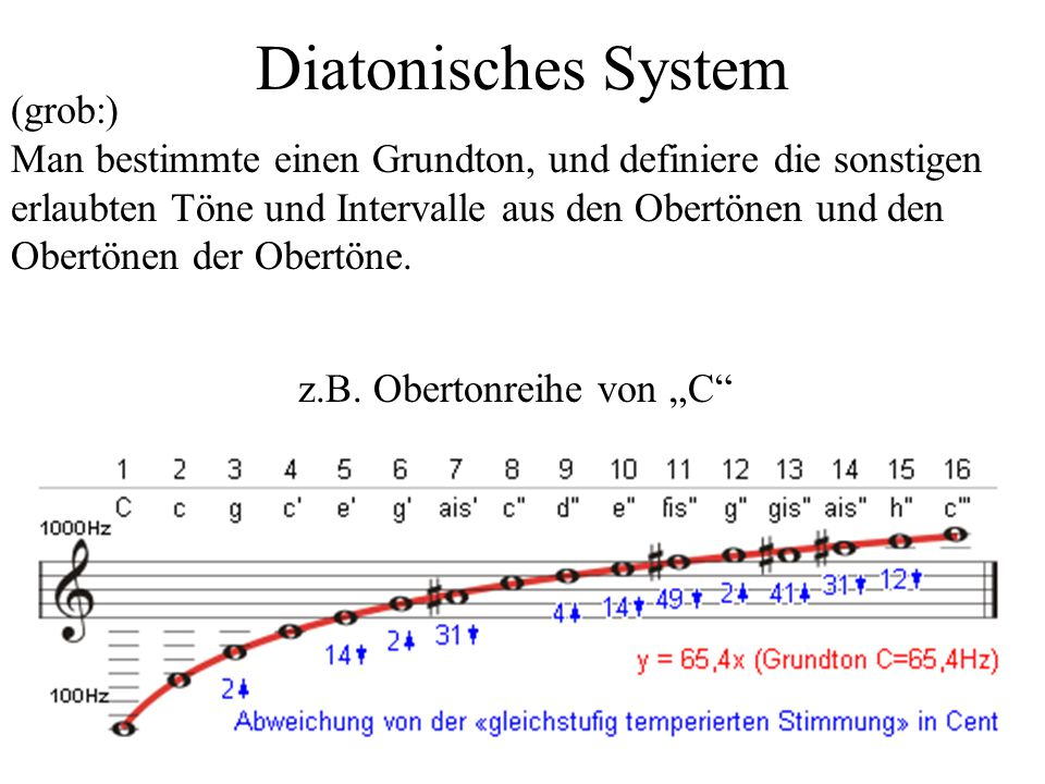 Diatonisches System (grob:)