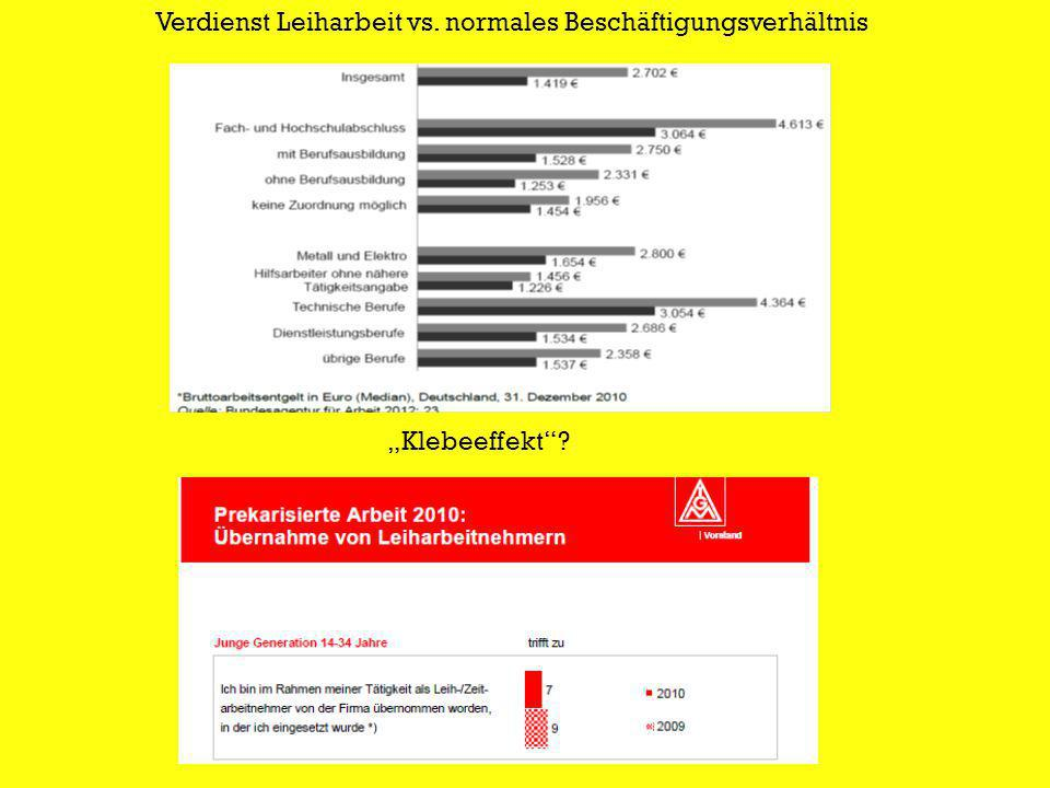 Verdienst Leiharbeit vs. normales Beschäftigungsverhältnis