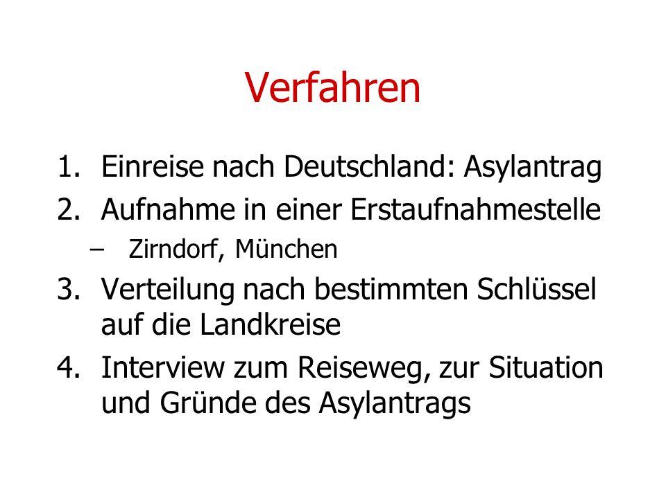 Verfahren Einreise nach Deutschland: Asylantrag