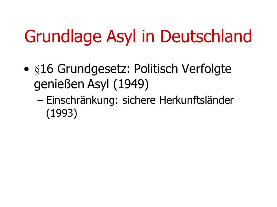 Grundlage Asyl in Deutschland