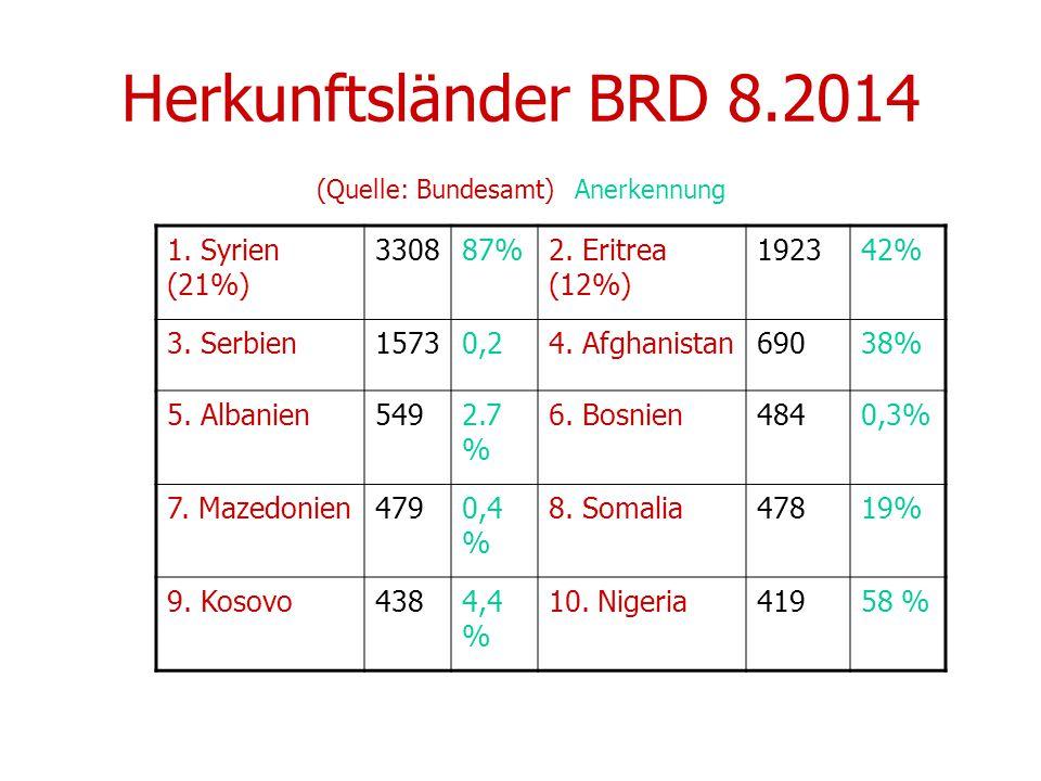 Herkunftsländer BRD 8.2014 (Quelle: Bundesamt) Anerkennung