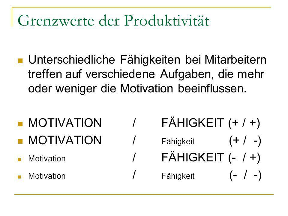 Grenzwerte der Produktivität