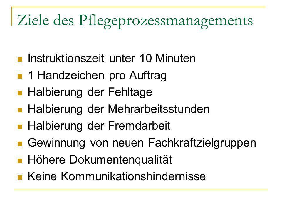 Ziele des Pflegeprozessmanagements