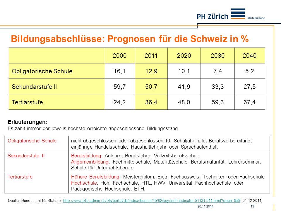 Bildungsabschlüsse: Prognosen für die Schweiz in %