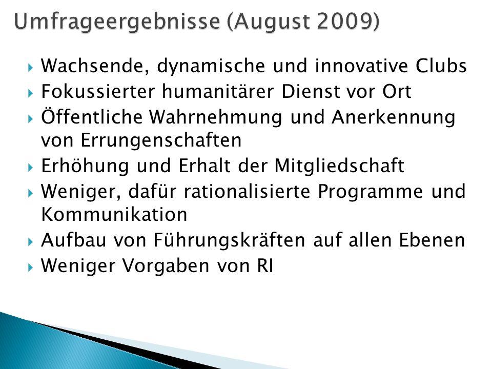 Umfrageergebnisse (August 2009)