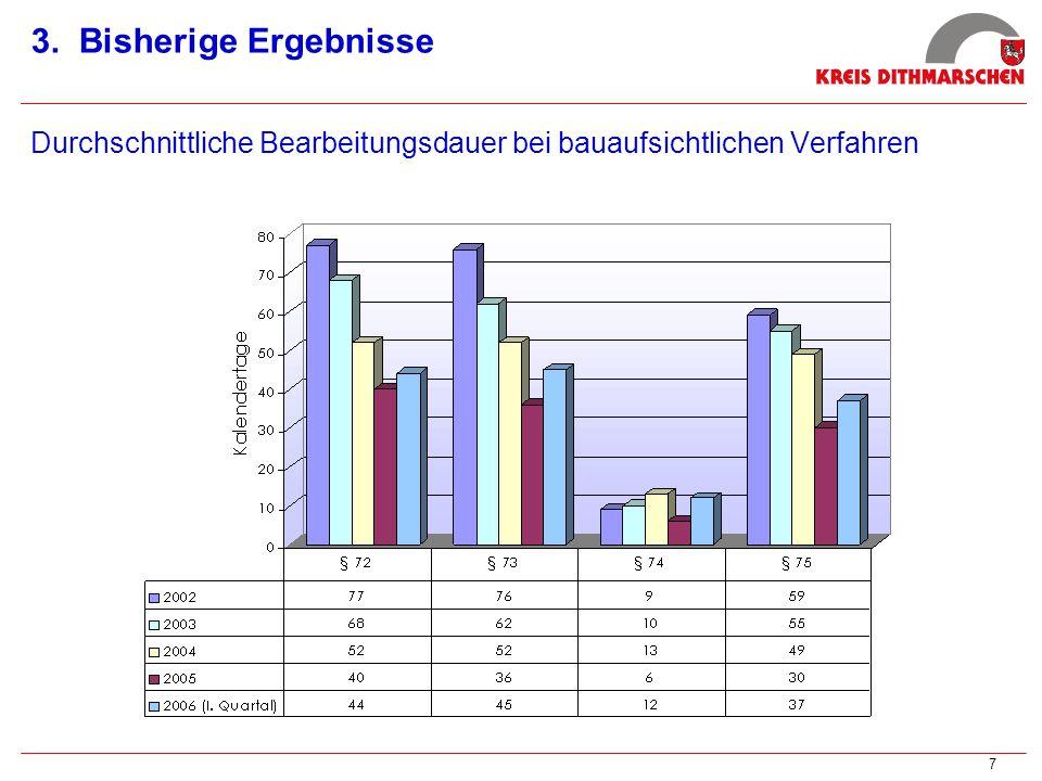 3. Bisherige Ergebnisse Durchschnittliche Bearbeitungsdauer bei bauaufsichtlichen Verfahren