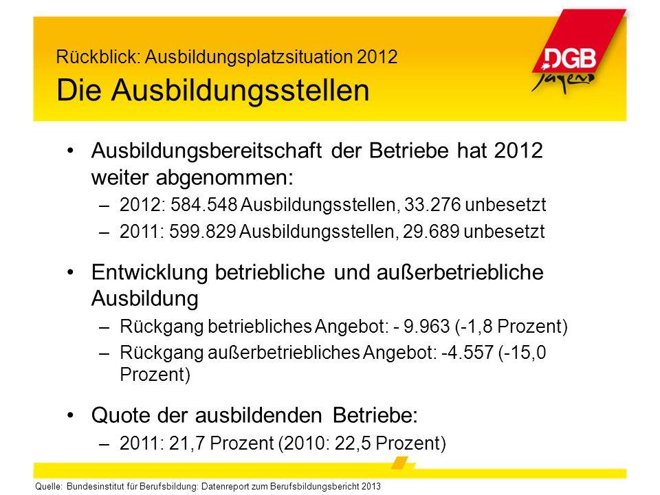 Rückblick: Ausbildungsplatzsituation 2012 Die Ausbildungsstellen