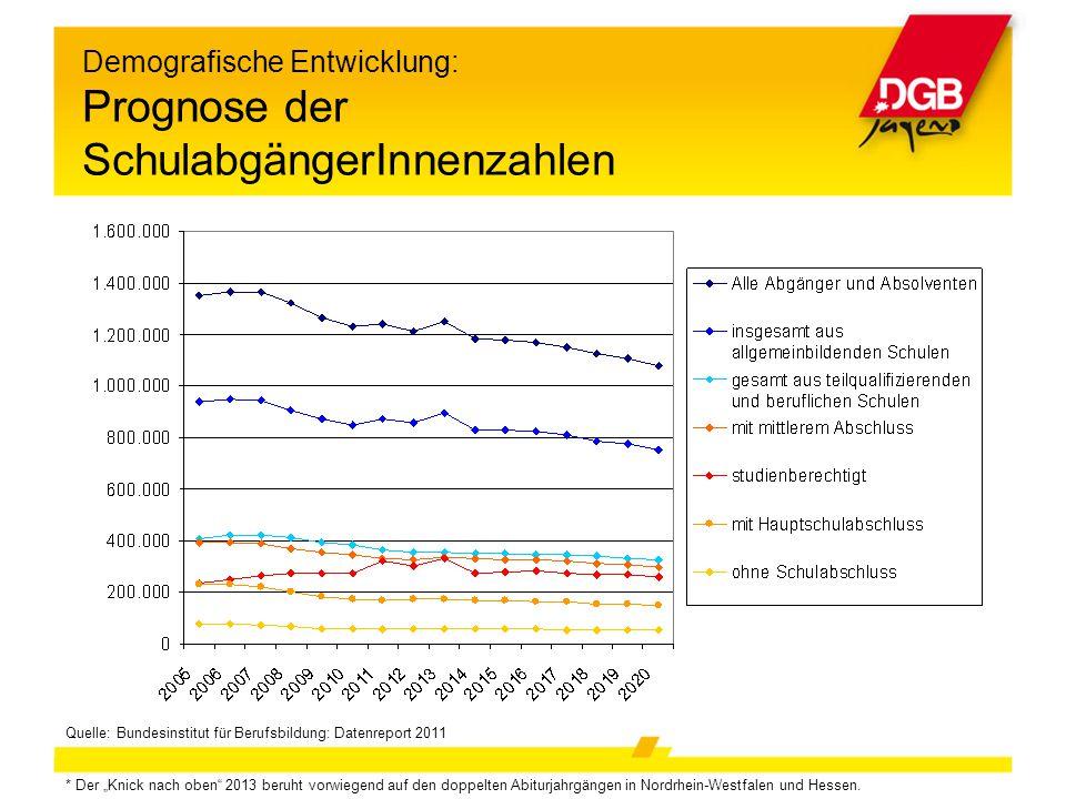 Demografische Entwicklung: Prognose der SchulabgängerInnenzahlen