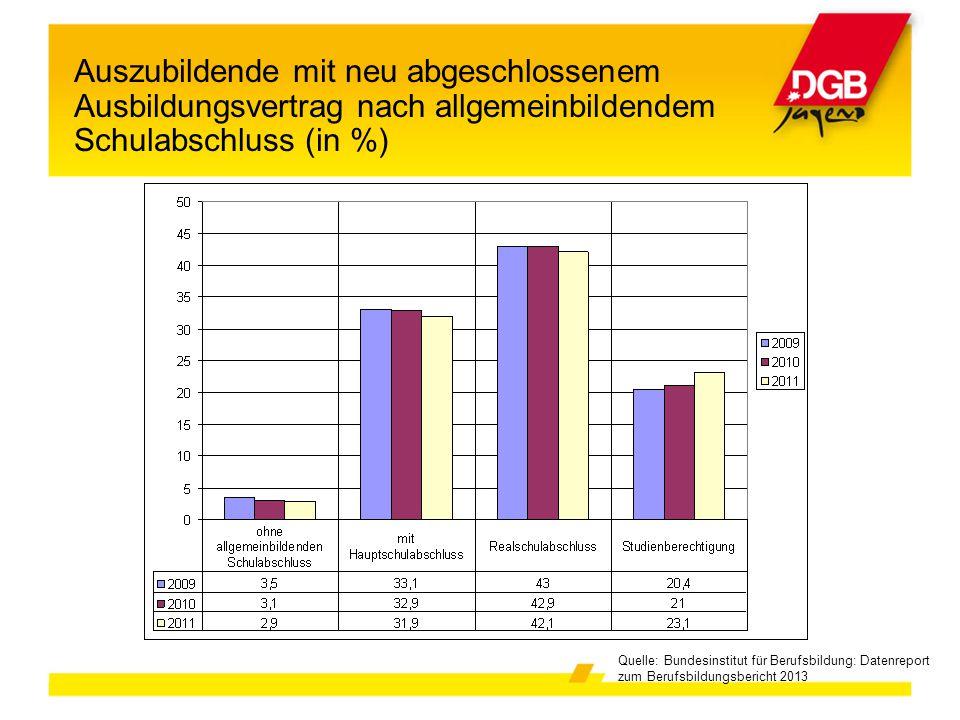 Auszubildende mit neu abgeschlossenem Ausbildungsvertrag nach allgemeinbildendem Schulabschluss (in %)