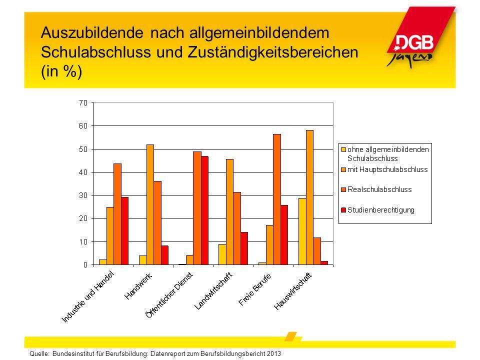 Auszubildende nach allgemeinbildendem Schulabschluss und Zuständigkeitsbereichen (in %)