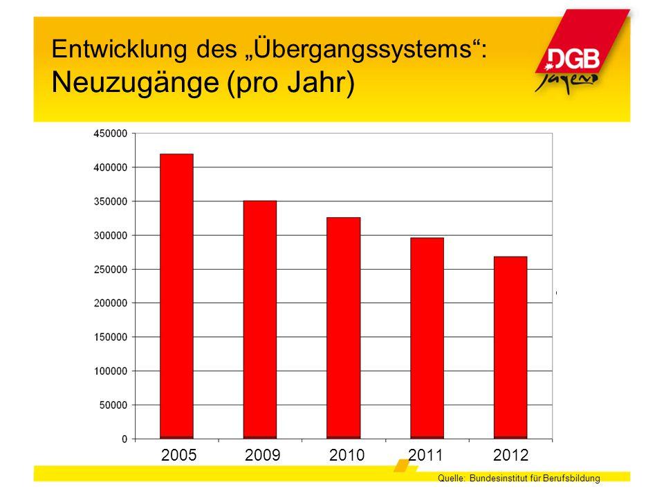 """Entwicklung des """"Übergangssystems : Neuzugänge (pro Jahr)"""