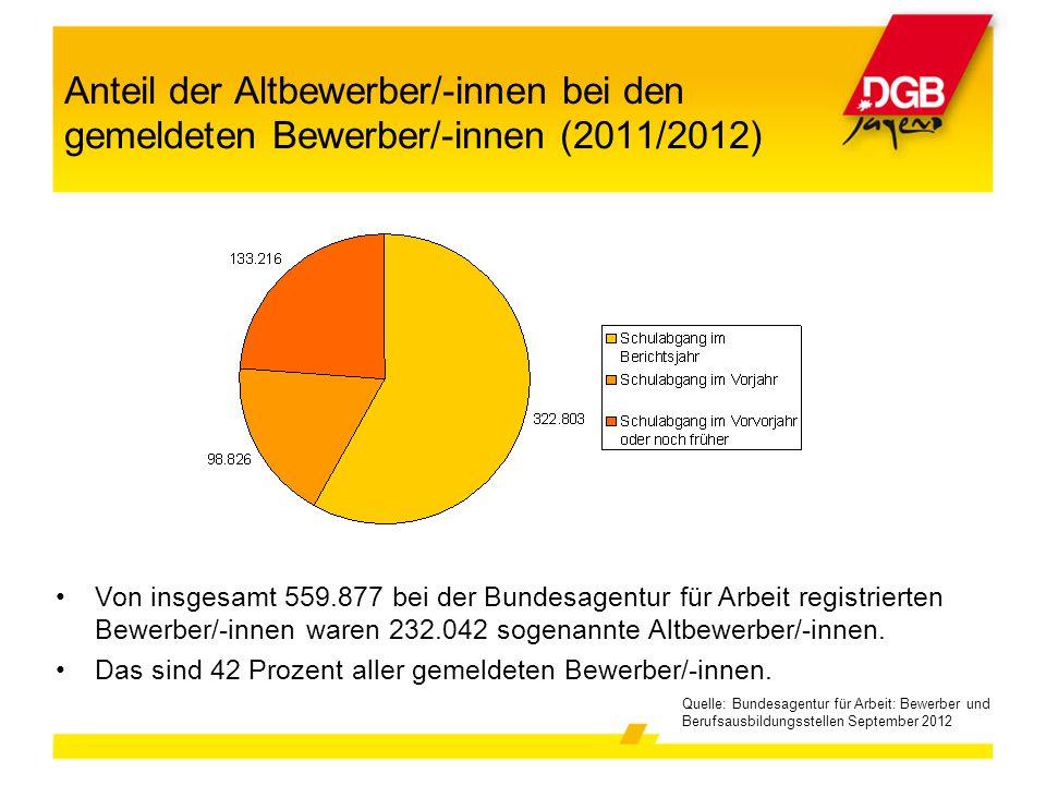 Anteil der Altbewerber/-innen bei den gemeldeten Bewerber/-innen (2011/2012)