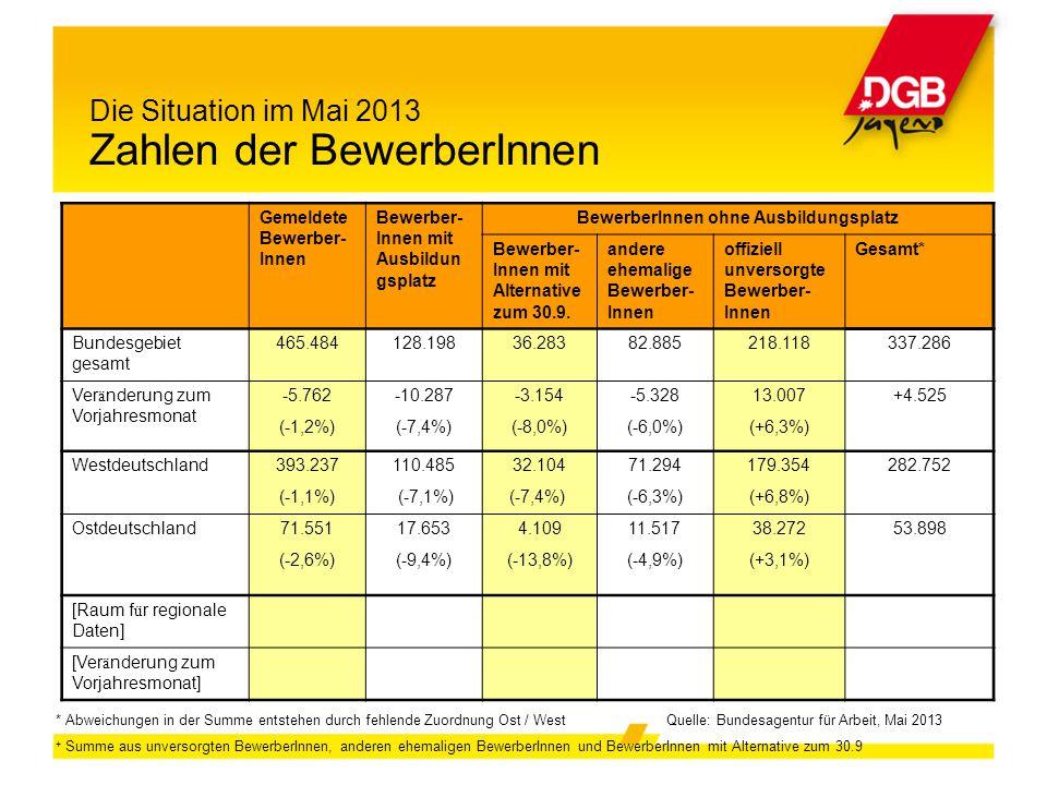 Die Situation im Mai 2013 Zahlen der BewerberInnen