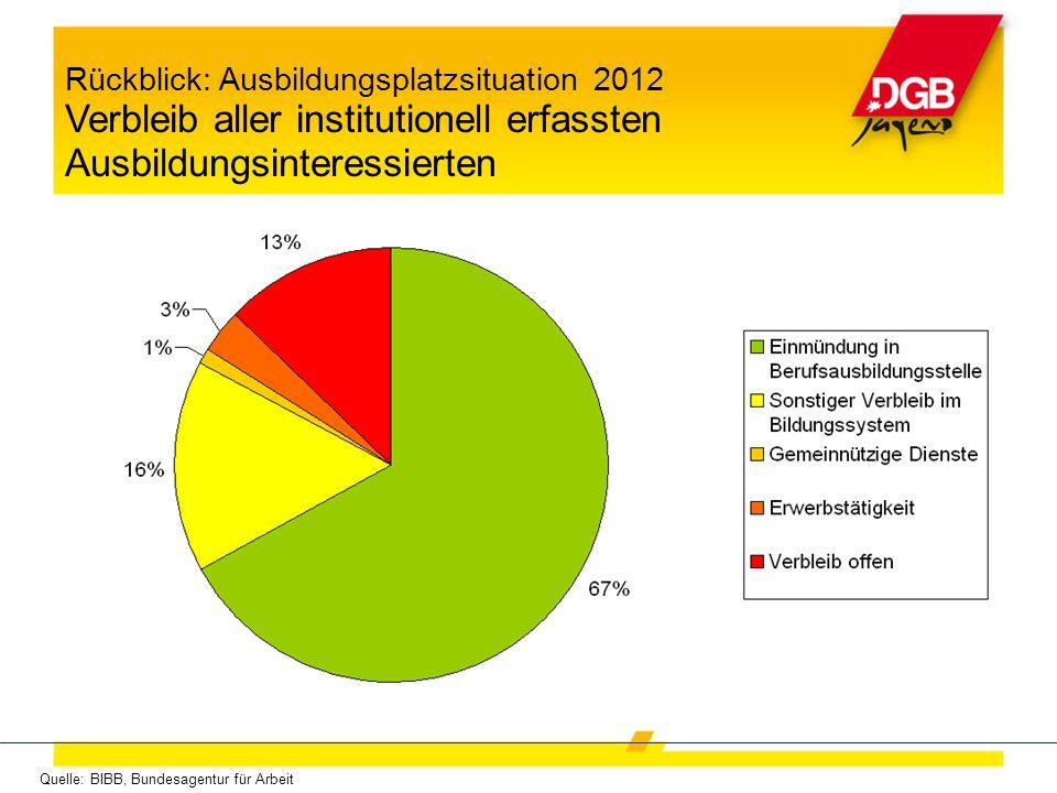 Rückblick: Ausbildungsplatzsituation 2012 Verbleib aller institutionell erfassten Ausbildungsinteressierten