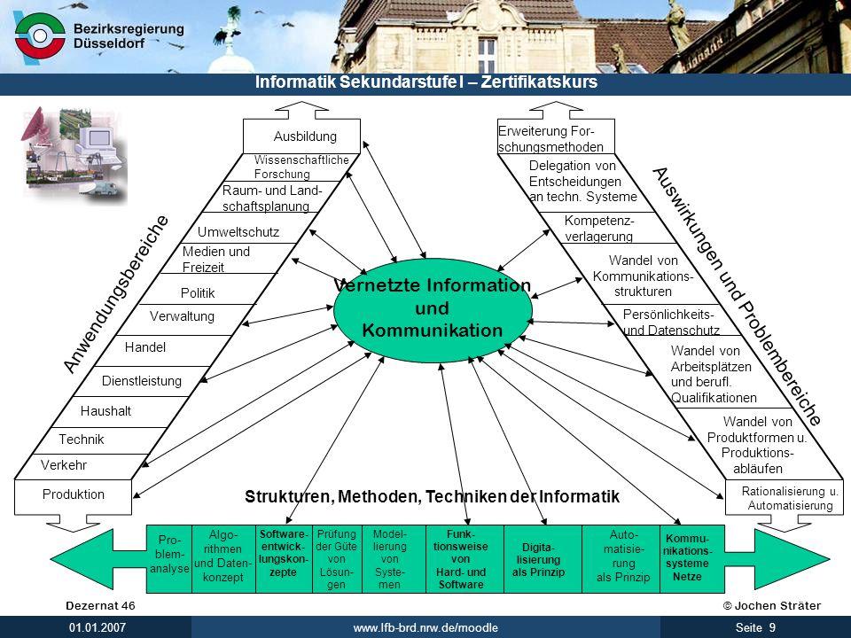 Leitgesichtspunkte des Informatikunterrichts