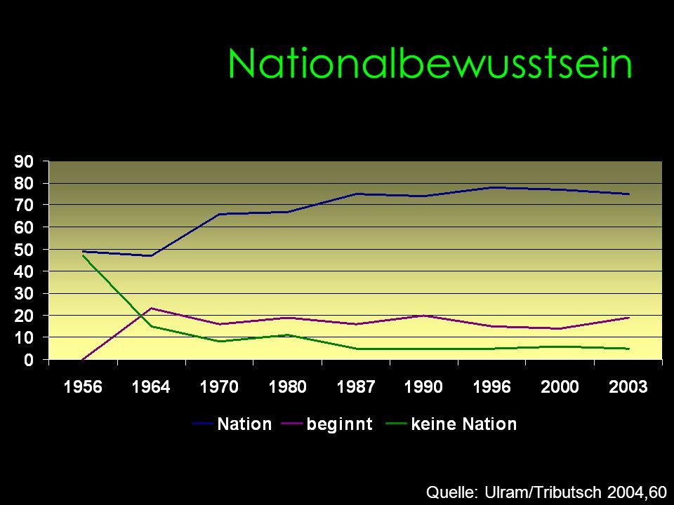 Nationalbewusstsein Quelle: Ulram/Tributsch 2004,60