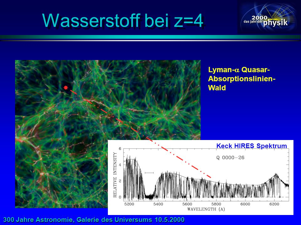 Wasserstoff bei z=4 Lyman- Quasar- Absorptionslinien- Wald 