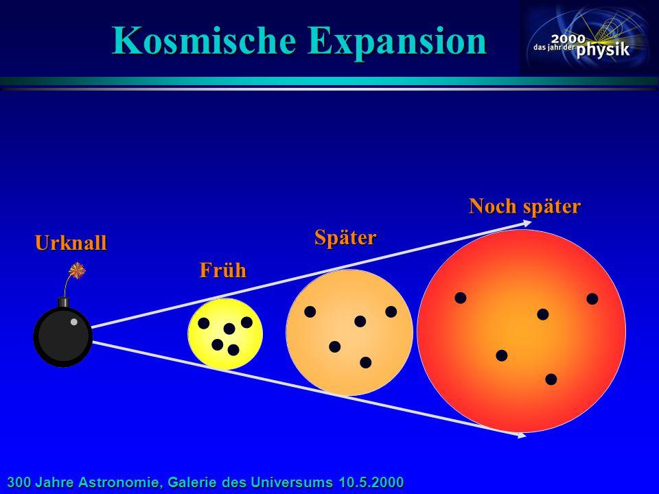 Kosmische Expansion Noch später  Später  Urknall Früh 