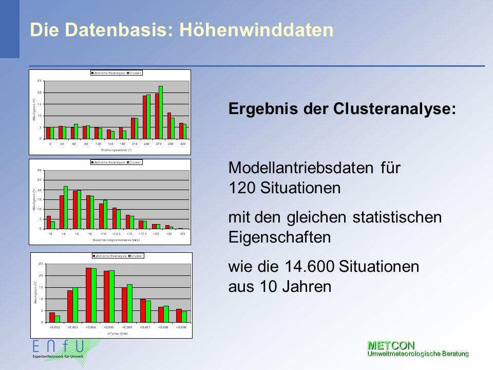 Die Datenbasis: Höhenwinddaten
