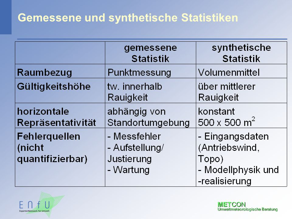 Gemessene und synthetische Statistiken