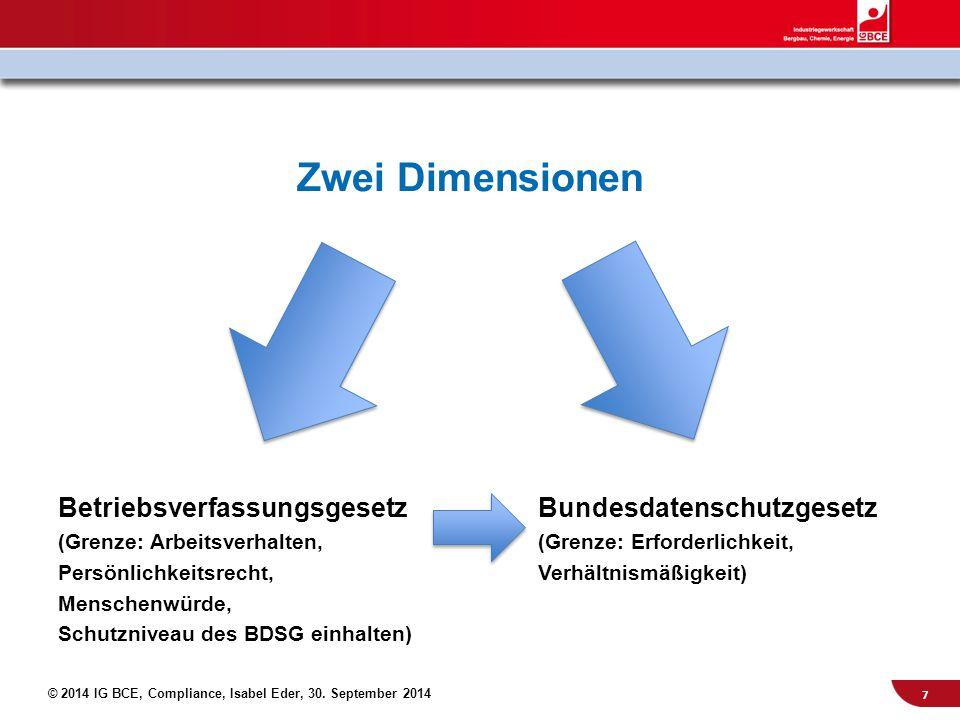 Zwei Dimensionen Betriebsverfassungsgesetz Bundesdatenschutzgesetz