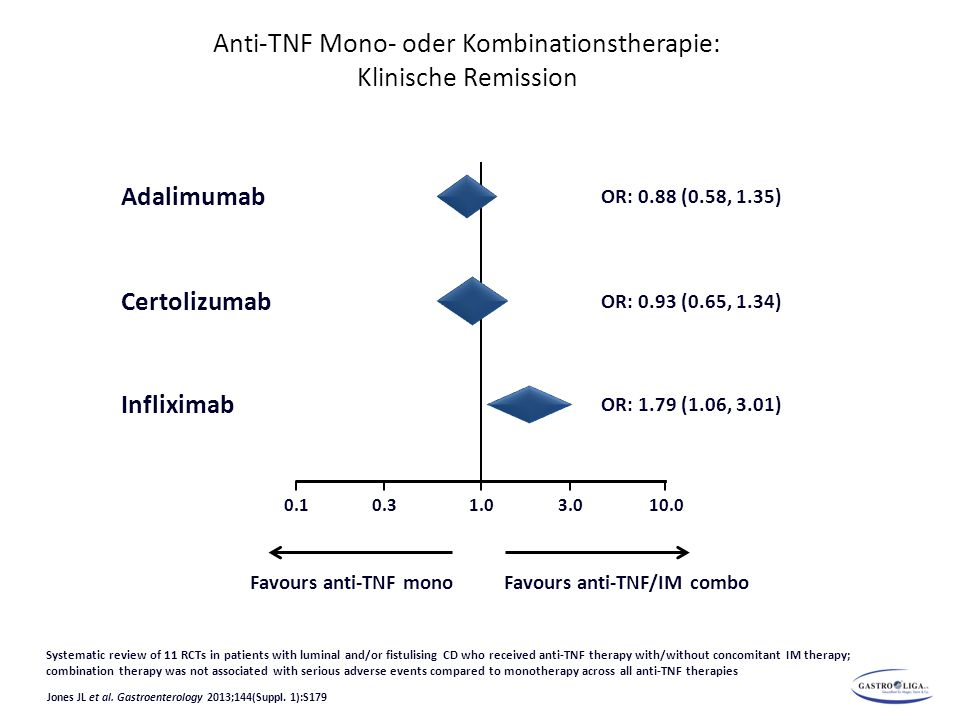 Anti-TNF Mono- oder Kombinationstherapie: Klinische Remission