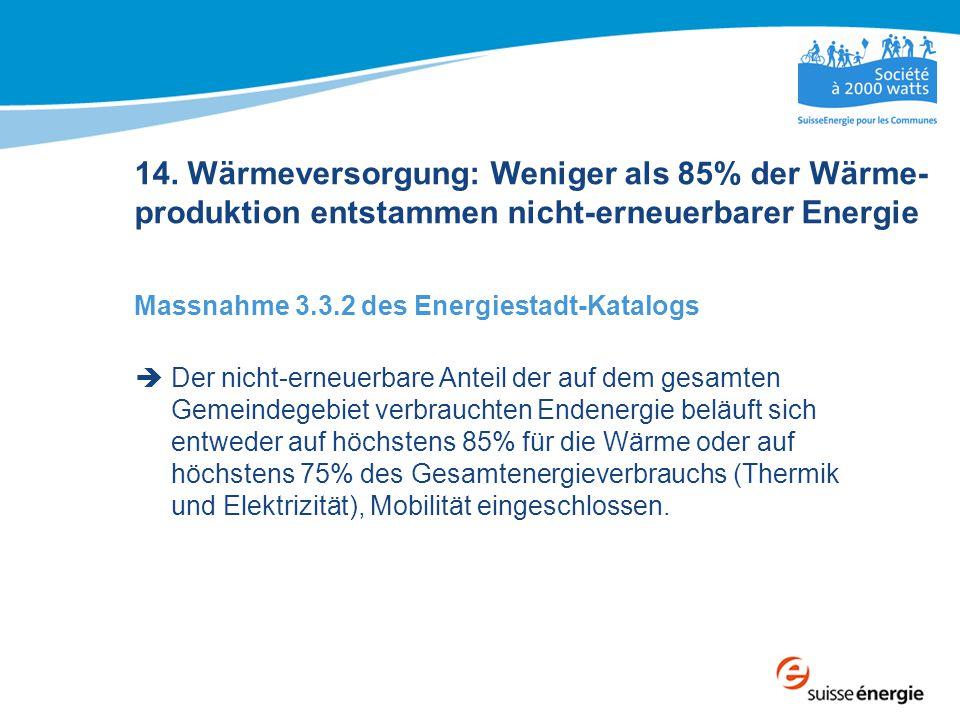 14. Wärmeversorgung: Weniger als 85% der Wärme-produktion entstammen nicht-erneuerbarer Energie