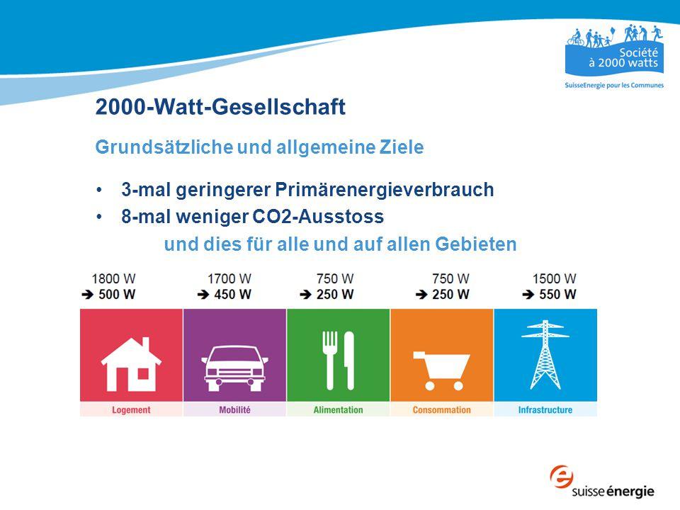 2000-Watt-Gesellschaft Grundsätzliche und allgemeine Ziele