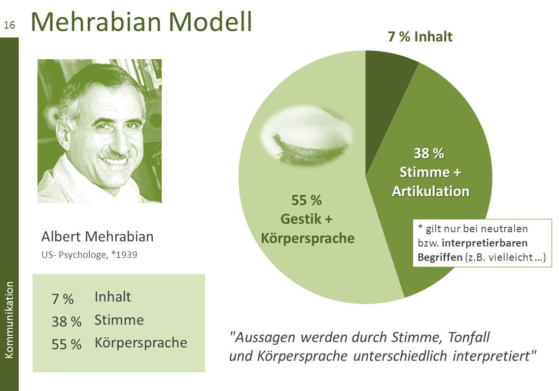 Mehrabian Modell 7 % Inhalt 38 % Stimme + Artikulation 55 % Gestik +