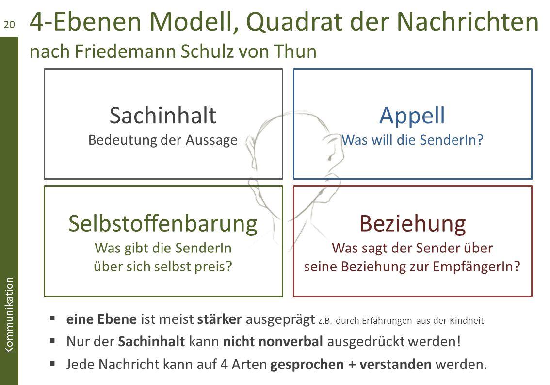 4-Ebenen Modell, Quadrat der Nachrichten nach Friedemann Schulz von Thun