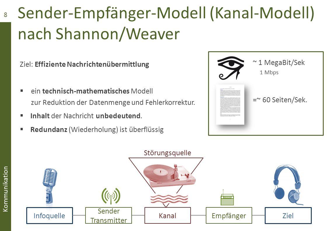 Sender-Empfänger-Modell (Kanal-Modell) nach Shannon/Weaver