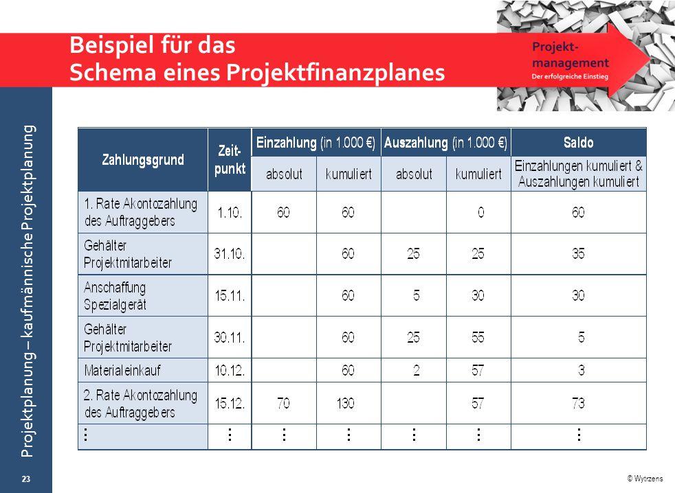 Beispiel für das Schema eines Projektfinanzplanes